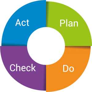 PDCA-Zyklus: Plan, Do, Check, Act
